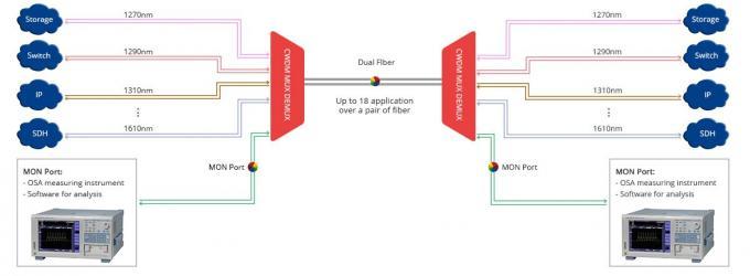 1RU Rack Chassis Wdm Fiber Optic Multiplexer LC/UPC Duplex For CATV