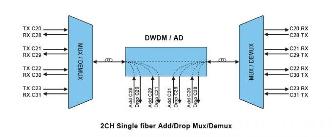 DWDM Single Fiber Mux / Demux Module West side in 1U 19