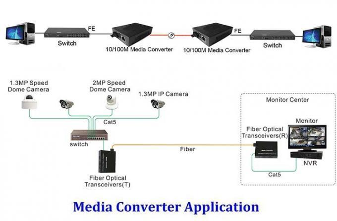 25km 10 100 Gigabit Ethernet Wdm Bi Directional Single