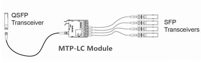 100g Qsfp28 Transceivers Sr4 Mmf 850nm Reach 100m Mtp